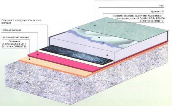 Схема укладки теплоизоляции на