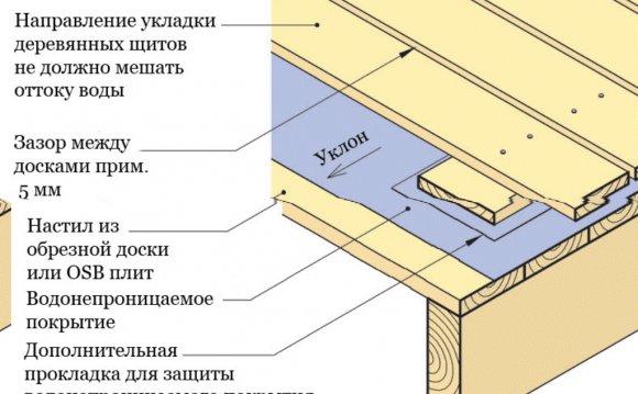 схема гідроізоляції