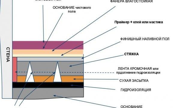 Схема пристрою стяжки підлоги