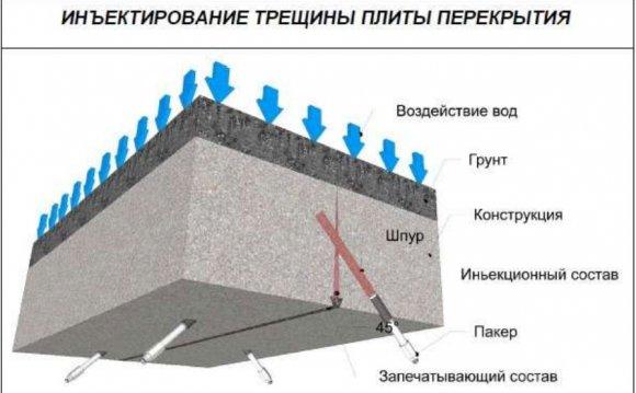 Гідроізоляція тріщин в плитах