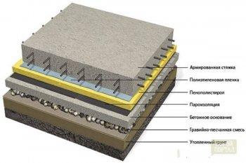gidroizolyaciya-pod-styazhku-pola