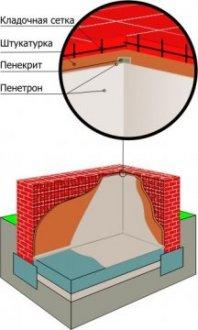 гідроізоляція санвузла