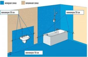 гідроізоляція ванни