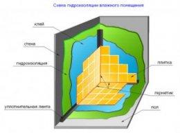 гідроізоляція ванною