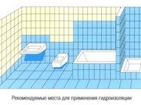 Рекомендовані місця гідроізоляції