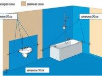 Схема рекомендованих зон гідроізоляції